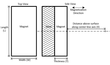Flux Density on axis of rectangle magnet with steel backplate