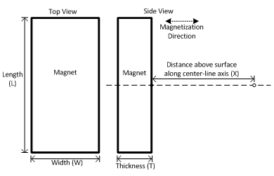 Flux Density on axis of rectangle magnet