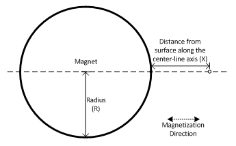 Flux Density on axis of sphere magnet