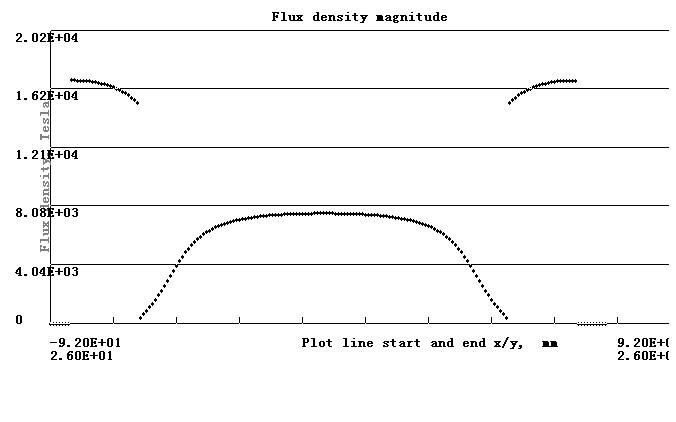 Magnetic Flux Density Distribution