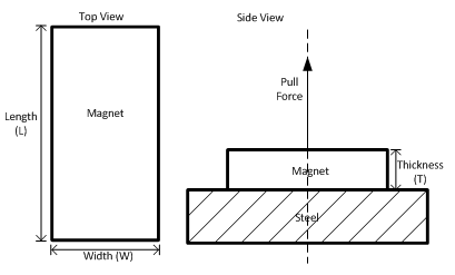 Pull force of a rectangle magnet on steel