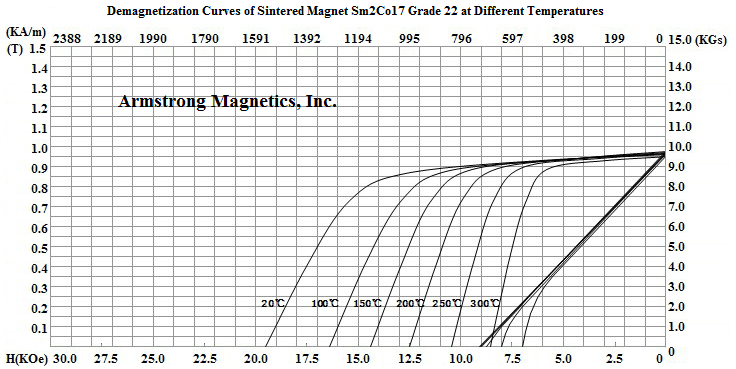 Demagnetization Curves for Sm2Co17 Grade 22
