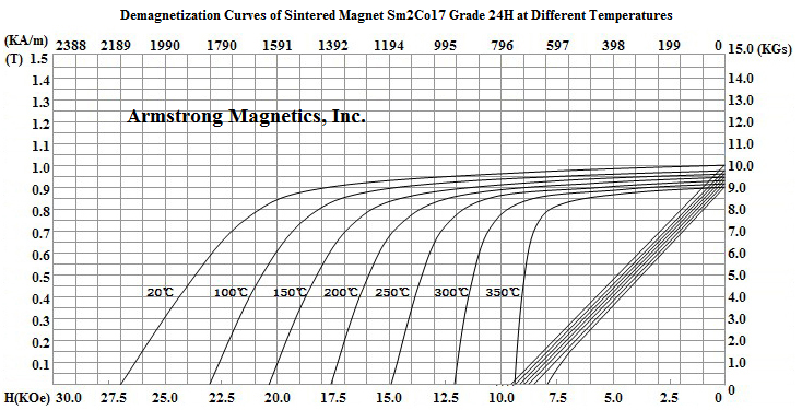 Demagnetization Curves for Sm2Co17 Grade 24H