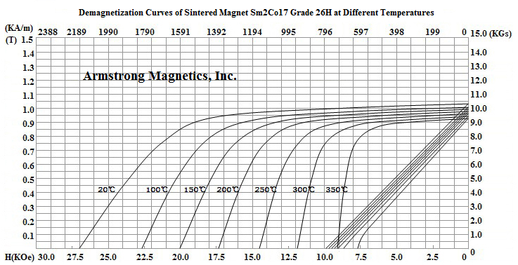 Demagnetization Curves for Sm2Co17 Grade 26H