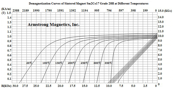 Demagnetization Curves for Sm2Co17 Grade 28H