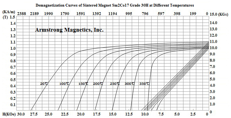 Demagnetization Curves for Sm2Co17 Grade 30H