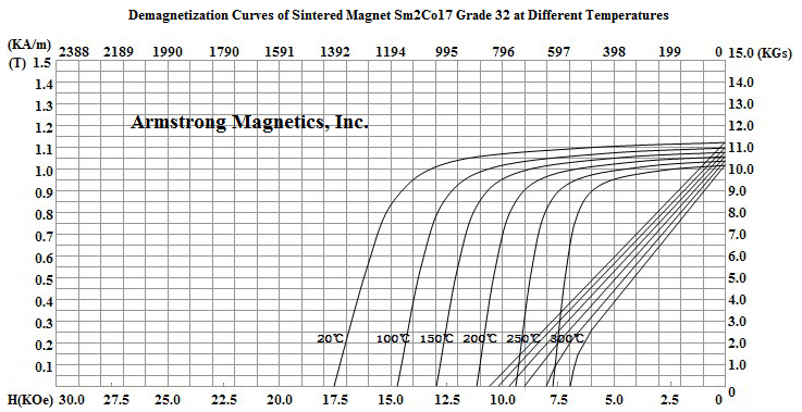 Demagnetization Curves for Sm2Co17 Grade 32