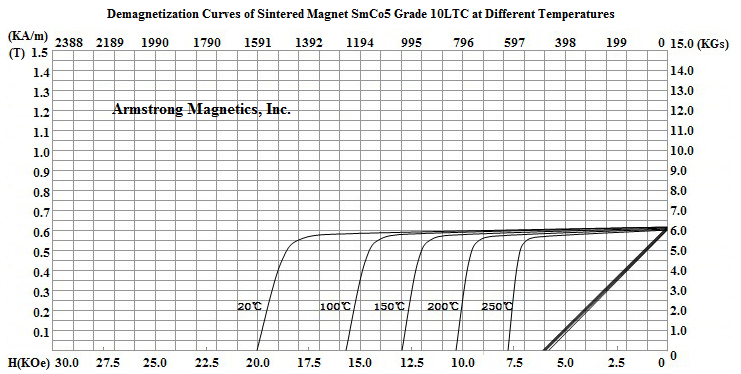 Demagnetization Curves for SmCo5 Grade 10