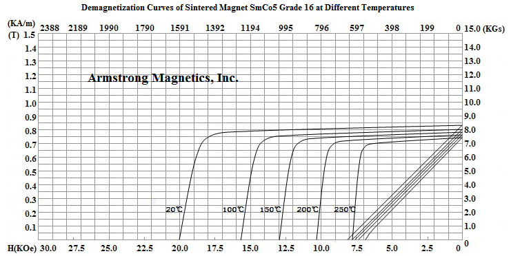 Demagnetization Curves for SmCo5 Grade 16
