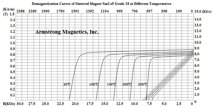 Demagnetization Curves for SmCo5 Grade 18