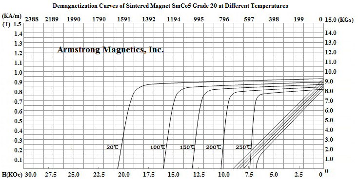 Demagnetization Curves for SmCo5 Grade 20