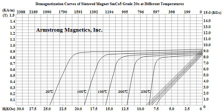 Demagnetization Curves for SmCo5 Grade 20s