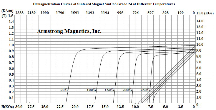 Demagnetization Curves for SmCo5 Grade 24